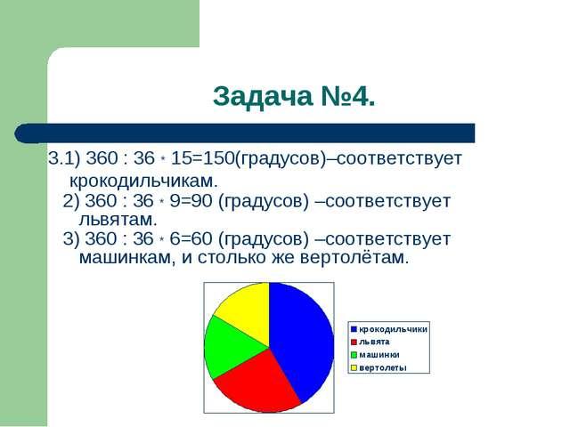 Задача №4. 3.1) 360 : 36 * 15=150(градусов)–соответствует крокодильчикам. 2)...
