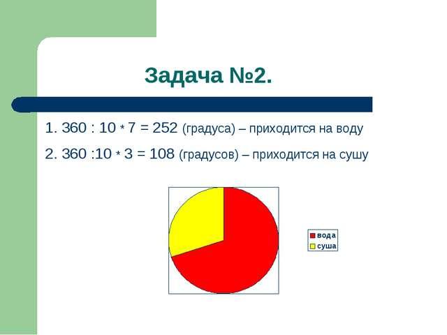 Задача №2. 1. 360 : 10 * 7 = 252 (градуса) – приходится на воду 2. 360 :10 *...