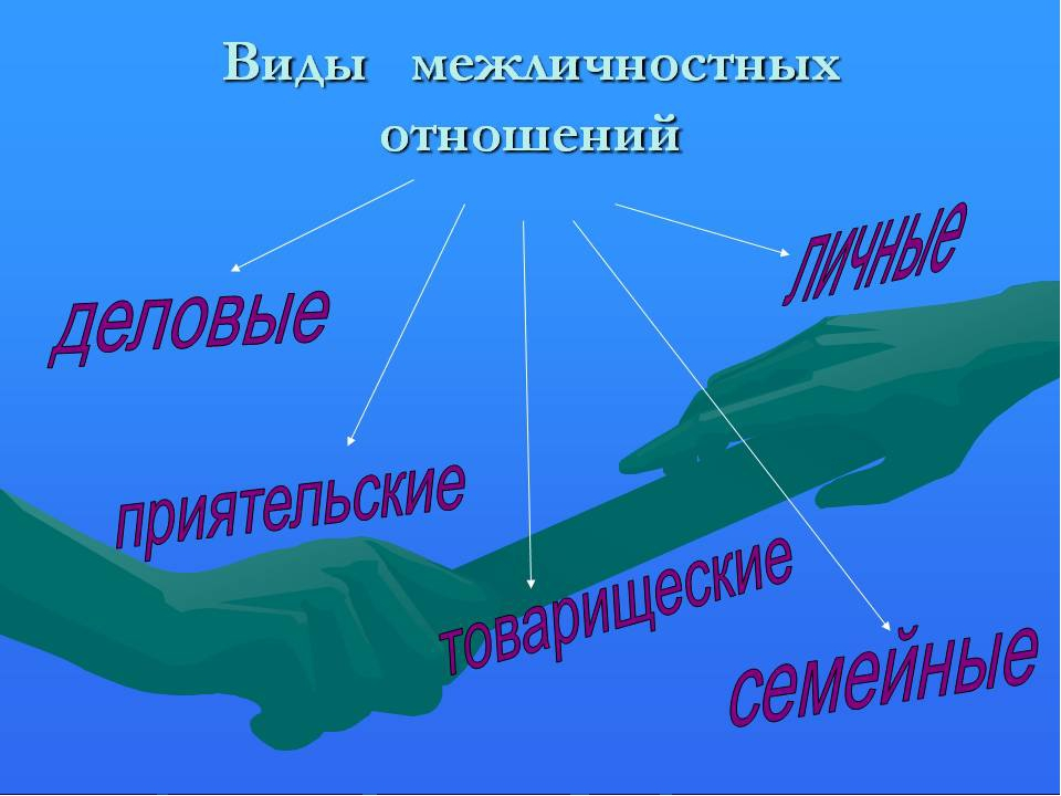 Основные виды межличностных отношений