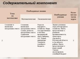 Содержательный компонент Тема по математикеНеобходимые знанияНеобходимые у