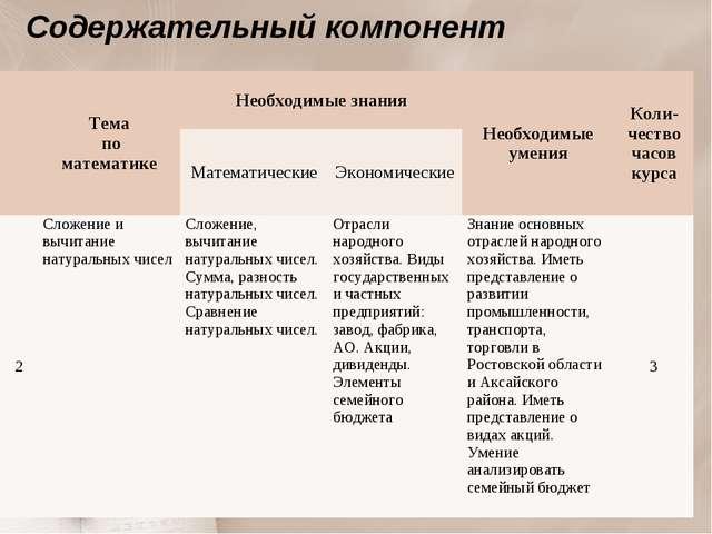 Содержательный компонент Тема по математикеНеобходимые знанияНеобходимые у...