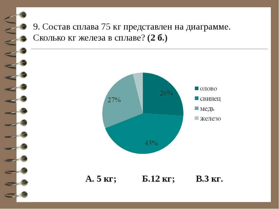 9. Состав сплава 75 кг представлен на диаграмме. Сколько кг железа в сплаве?...