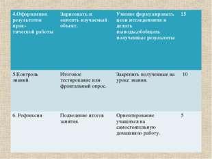 4.Оформление результатов прак- тической работы Зарисовать и описать изучаемы