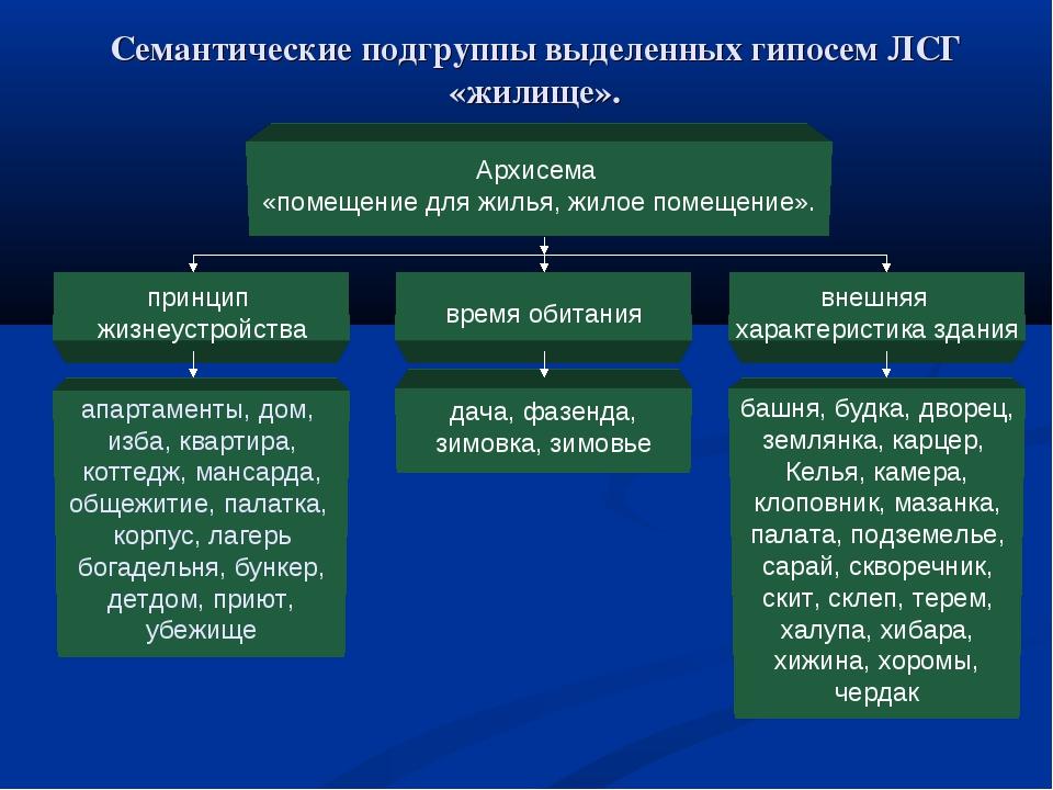Семантические подгруппы выделенных гипосем ЛСГ «жилище». Архисема «помещение...