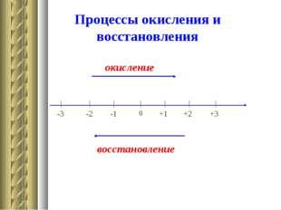 Процессы окисления и восстановления окисление восстановление 0 -1 -2 -3 +1 +2