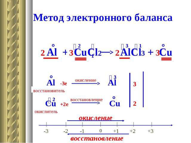 Метод электронного баланса Al + CuCl2 AlCl3 + Cu ° ⁻¹ ⁺² ⁻¹ ⁺³ ° Al ° Al ⁺³ C...