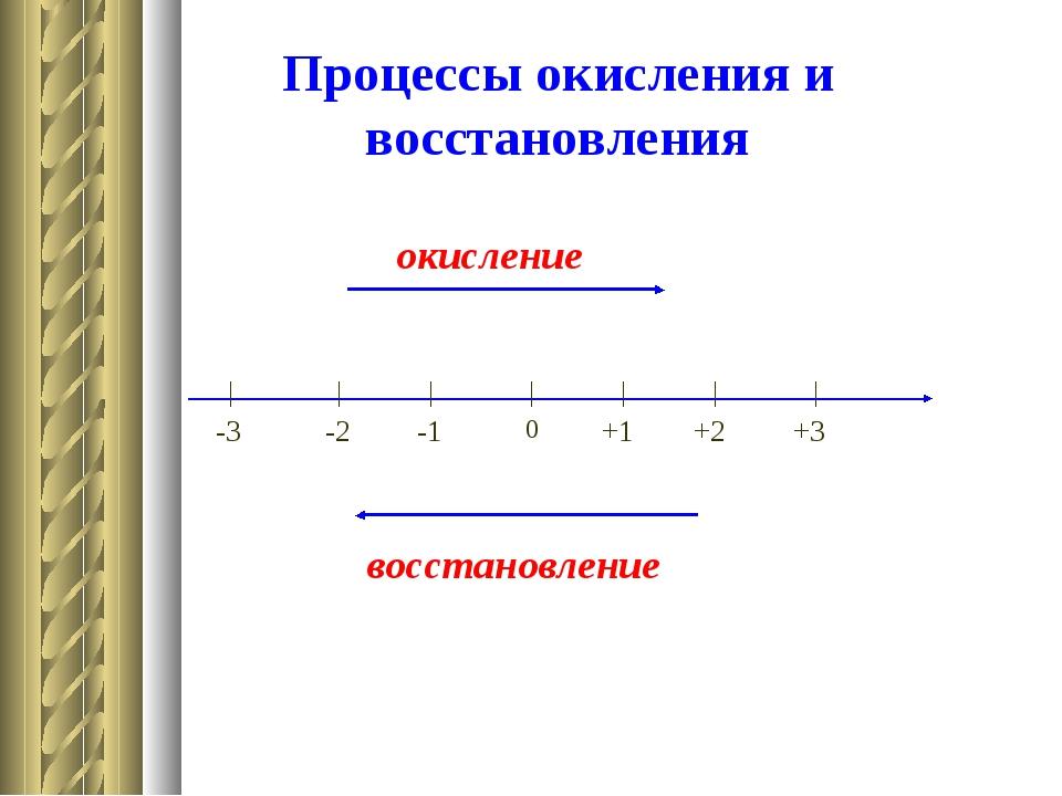 Процессы окисления и восстановления окисление восстановление 0 -1 -2 -3 +1 +2...