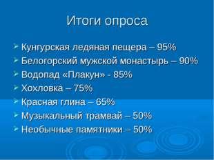 Итоги опроса Кунгурская ледяная пещера – 95% Белогорский мужской монастырь –