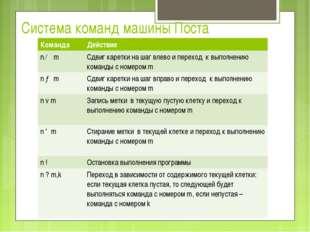 Система команд машины Поста КомандаДействие n ← mСдвиг каретки на шаг влево