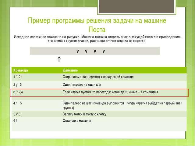 Пример программы решения задачи на машине Поста Исходное состояние показано н...