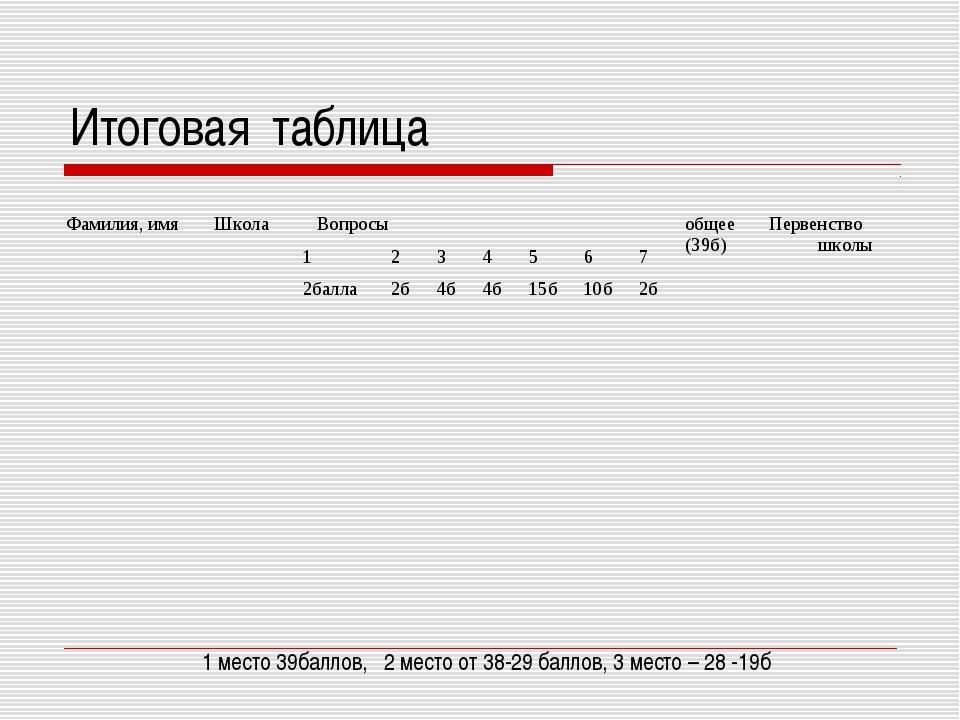 Итоговая таблица 1 место 39баллов, 2 место от 38-29 баллов, 3 место – 28 -19б...