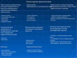 Происхождение фразеологизмов Исконно русские фразеологизмы, возникшие преимущ
