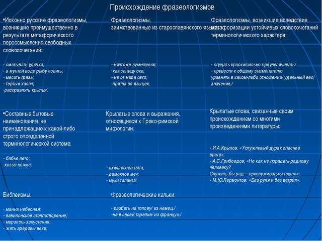 Происхождение фразеологизмов Исконно русские фразеологизмы, возникшие преимущ...
