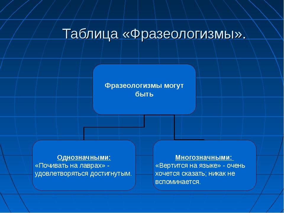 Таблица «Фразеологизмы».