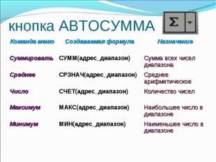 кнопка АВТОСУММА Команда менюСоздаваемая формулаНазначение СуммироватьСУММ