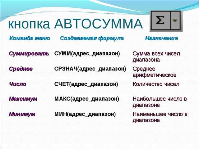 кнопка АВТОСУММА Команда менюСоздаваемая формулаНазначение СуммироватьСУММ...