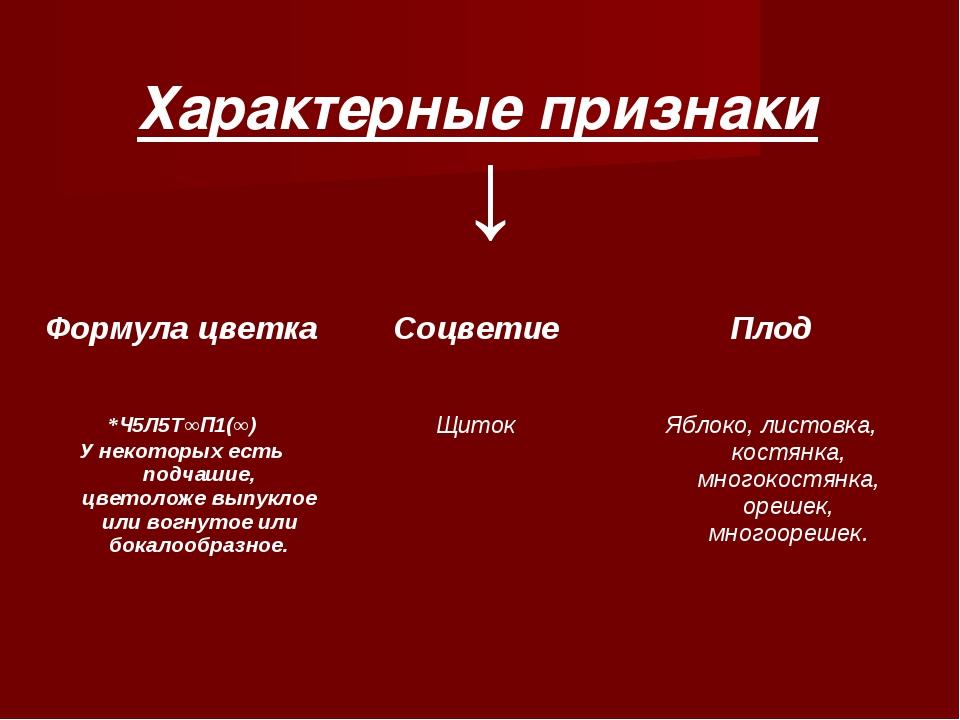 ↓ Характерные признаки Формула цветка Соцветие Плод *Ч5Л5Т∞П1(∞) У некоторы...