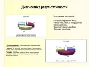 Диагностика результативности Отслеживание показателей: Организация рабочего м