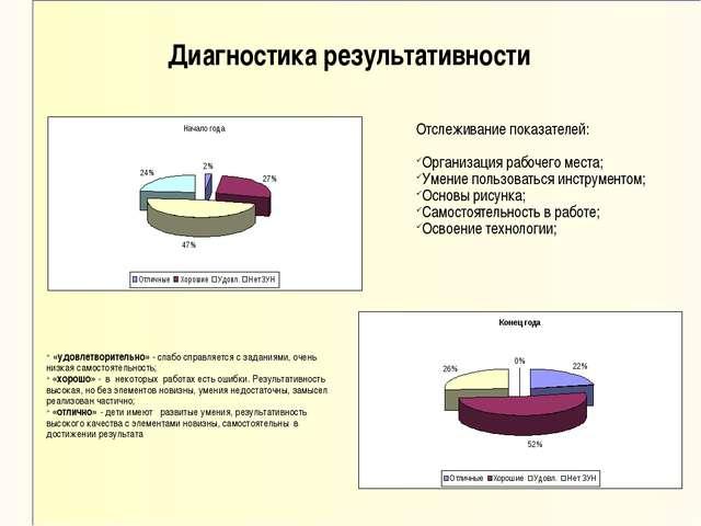 Диагностика результативности Отслеживание показателей: Организация рабочего м...