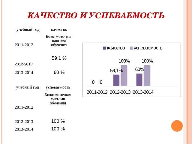 КАЧЕСТВО И УСПЕВАЕМОСТЬ учебный годкачество 2011-2012Безотметочная система...