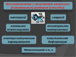 Восстановление с получением начальных (номинальных) размеров (способы): напла
