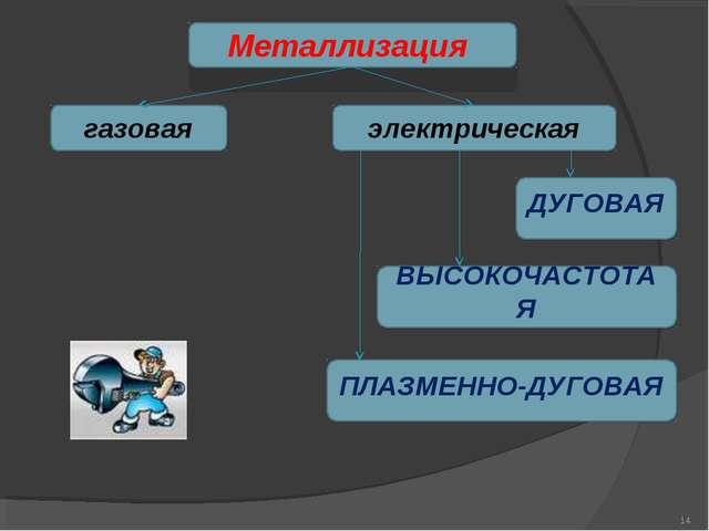 Металлизация газовая электрическая ДУГОВАЯ ВЫСОКОЧАСТОТАЯ ПЛАЗМЕННО-ДУГОВАЯ *