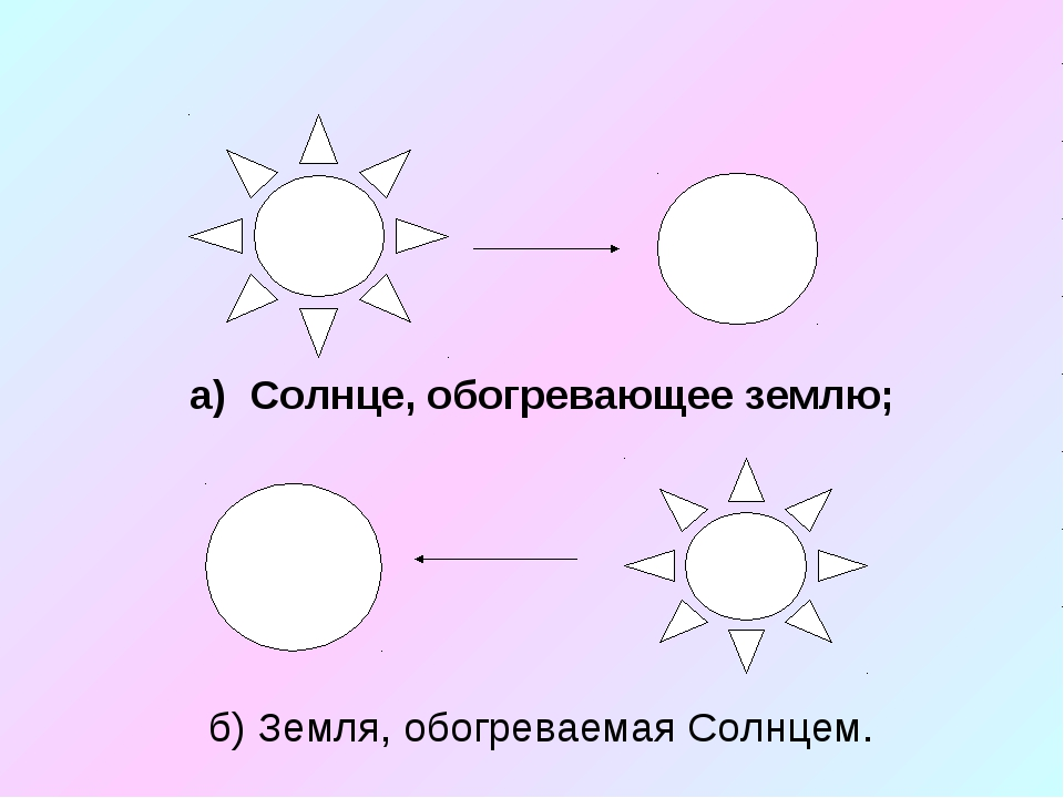 а) Солнце, обогревающее землю;  б) Земля, обогреваемая Солнцем.