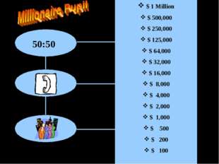 50:50 $ 1 Million $ 500,000 $ 250,000 $ 125,000 $ 64,000 $ 32,000 $ 16,000 $