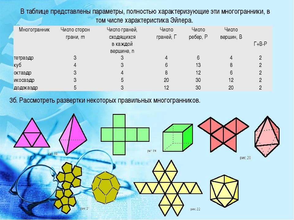 В таблице представлены параметры, полностью характеризующие эти многогранники...