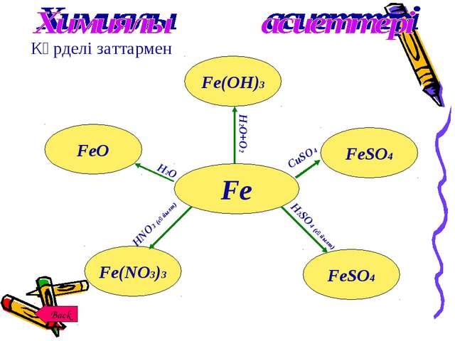 Күрделі заттармен Fe FeSO4 FeSO4 Fe(NO3)3 Fe(OH)3 FeO H2O H2O+O2 СuSO4 H2SO4...