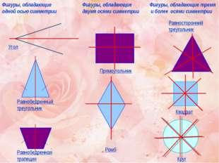 Угол Равнобедренный треугольник Равнобедренная трапеция Фигуры, обладающие од