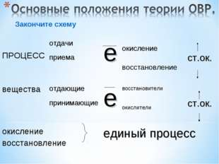 окисление восстановление восстановители окислители Закончите схему ПРОЦЕССот