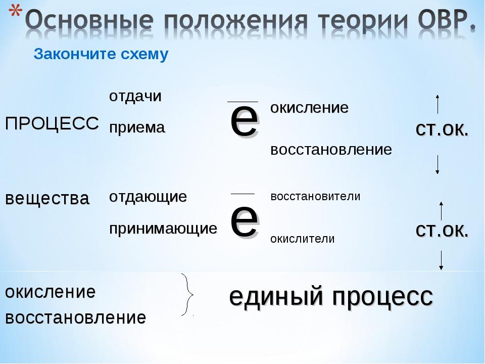 окисление восстановление восстановители окислители Закончите схему ПРОЦЕССот...