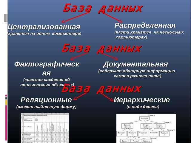 База данных Централизованная (хранится на одном компьютере) Документальная (с...