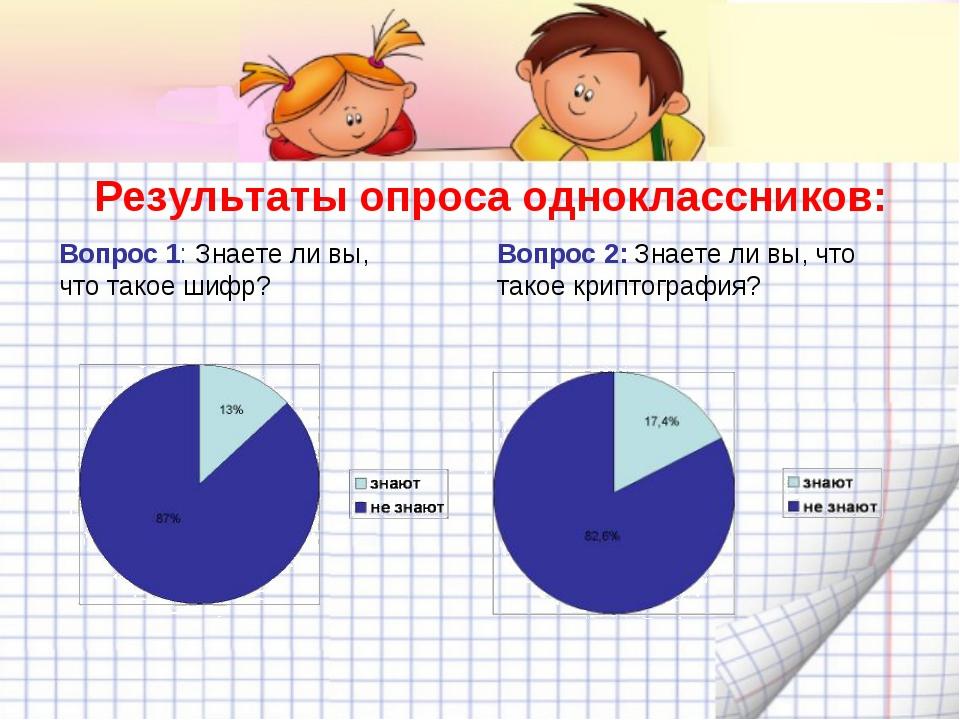 Результаты опроса одноклассников: Вопрос 1: Знаете ли вы, что такое шифр? Воп...