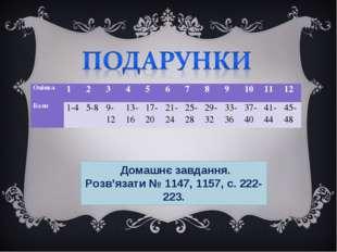 Домашнє завдання. Розв'язати № 1147, 1157, с. 222-223. Оцінка1234567