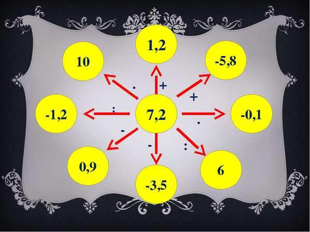 7,2 1,2 -3,5 -0,1 -1,2 -5,8 6 0,9 10 + + . : . : - -