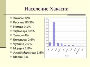 Население Хакасии Хакасы 12% Русские 80,3% Немцы 9,1% Украинцы 8,3% Татары 4%