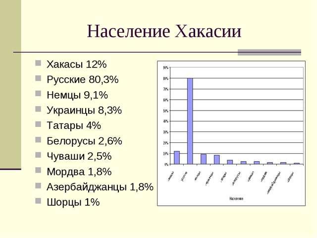 Население Хакасии Хакасы 12% Русские 80,3% Немцы 9,1% Украинцы 8,3% Татары 4%...