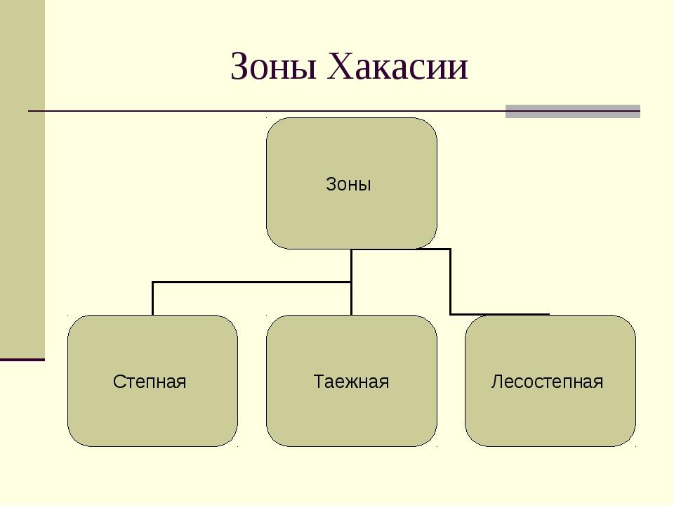 Зоны Хакасии