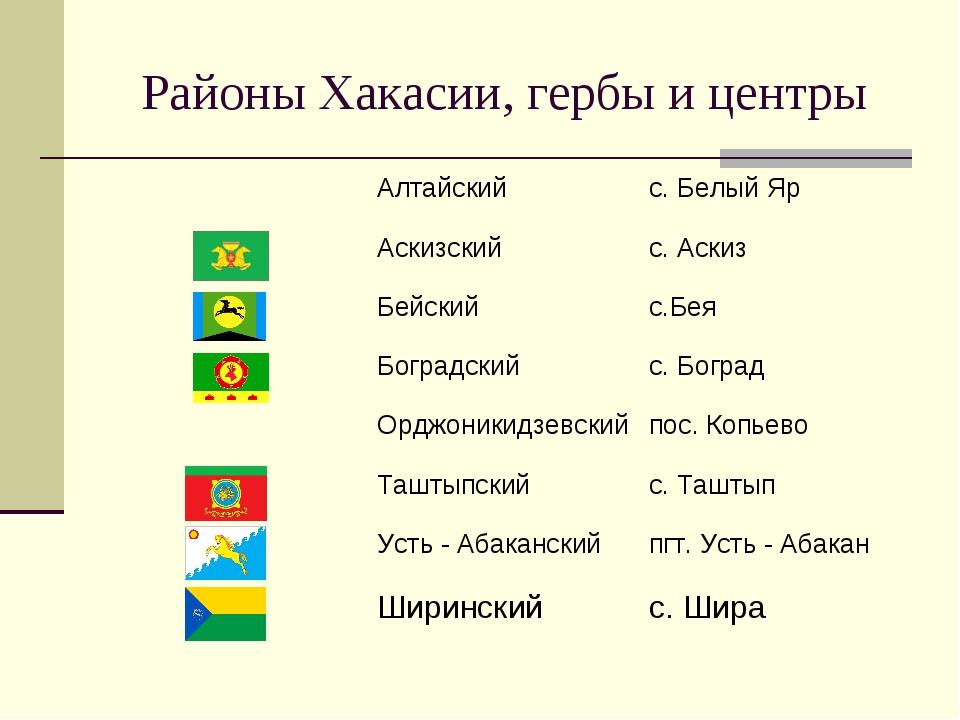 Районы Хакасии, гербы и центры