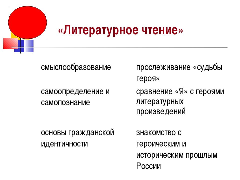 «Литературное чтение» смыслообразованиепрослеживание «судьбы героя» самоопр...