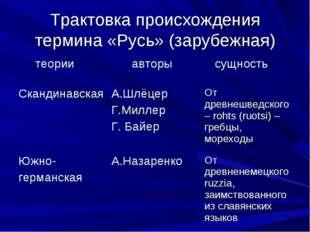 Трактовка происхождения термина «Русь» (зарубежная)
