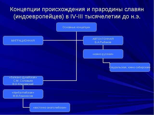 Концепции происхождения и прародины славян (индоевропейцев) в IV-III тысячеле...