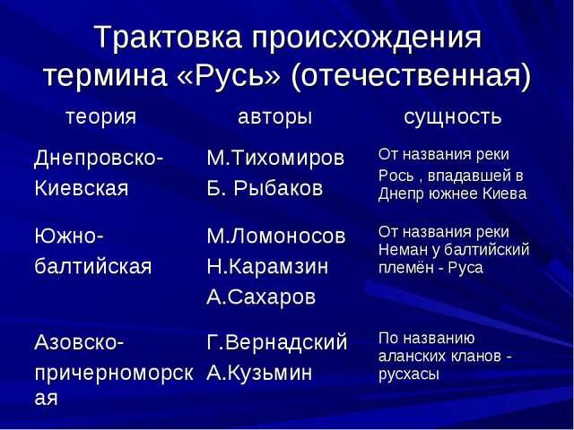 Трактовка происхождения термина «Русь» (отечественная)