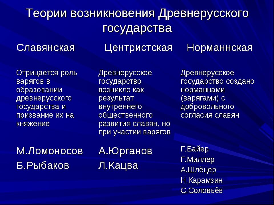 Теории возникновения Древнерусского государства