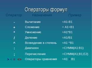 Операторы формул Оператор Назначение Пример -Вычитание =А1-В1 +Сложение