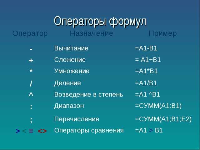 Операторы формул Оператор Назначение Пример -Вычитание =А1-В1 +Сложение...