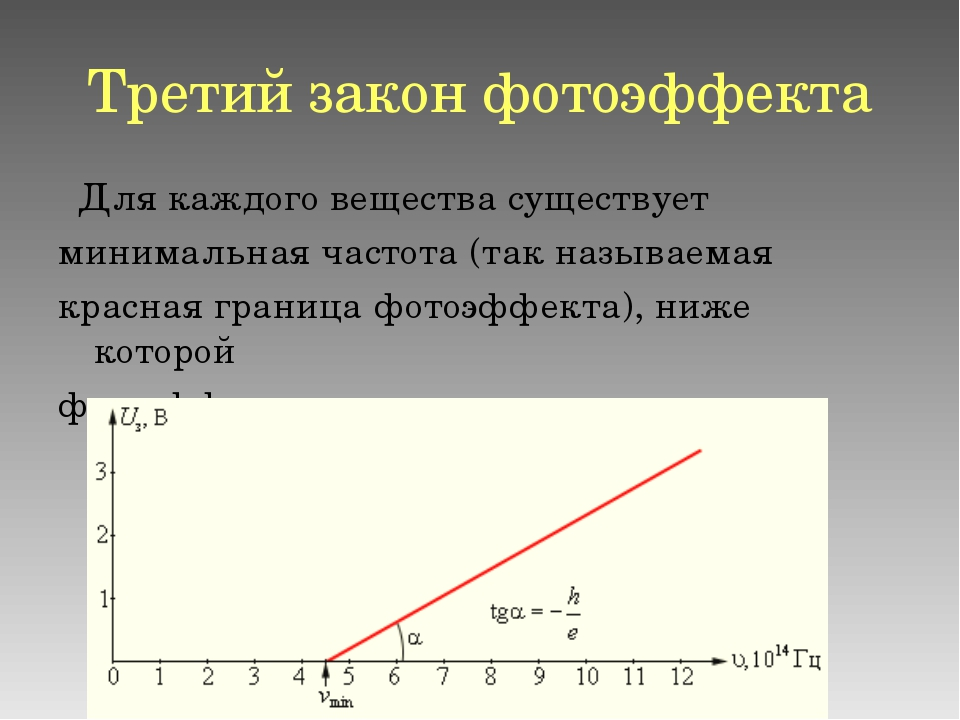 Третий закон фотоэффекта Для каждого вещества существует минимальная частота...