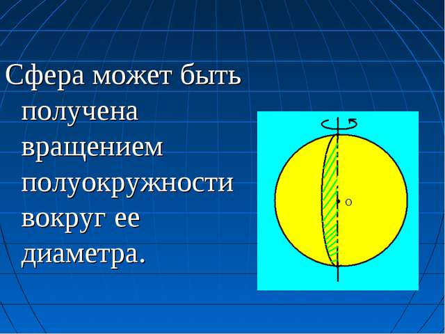 Сфера может быть получена вращением полуокружности вокруг ее диаметра.